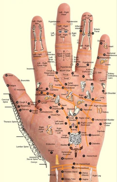 Hand Acupressure